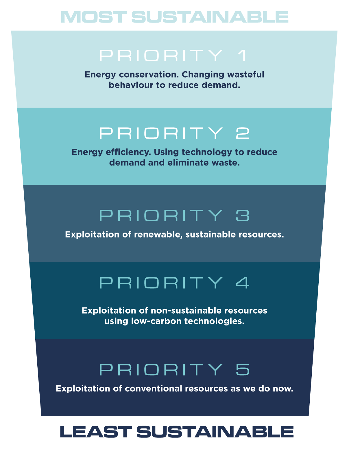 The Energy Hierarchy showing priorities above